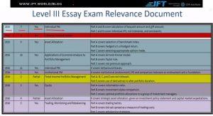 Level 3 Relevancy document post