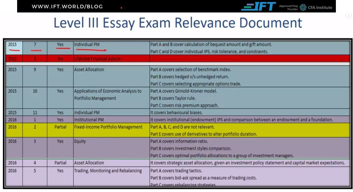 Which Questions from Past Level III Essay Exam Papers are Relevant?