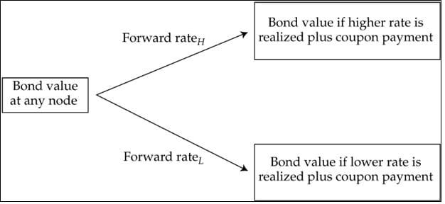 Exemple de înțelegere a modelului opțiunii binomiale de prețuri - - Talkin go money