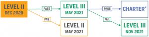 level II Pass